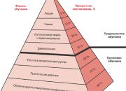 Коммуникативная и эмоциональная компетентность